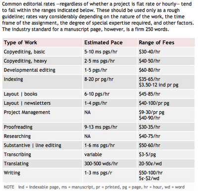Copy Editing Rates